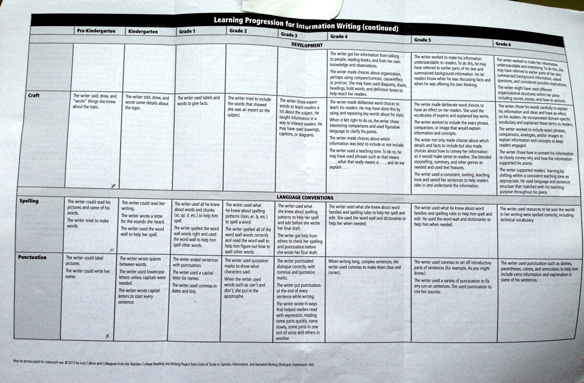 essay rubric  th grade Third Grade Common Core Writing Rubrics