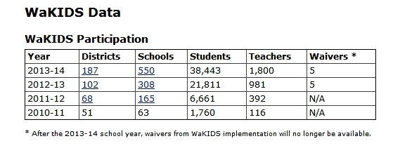 Wa KIDS Data Numbers